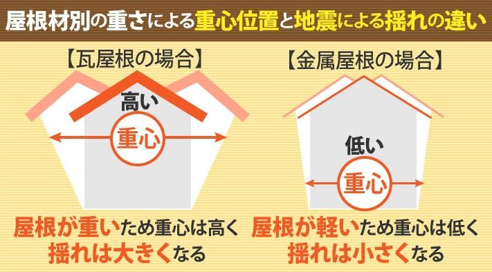 屋根材別の重さによる重心位置と地震による揺れの違い